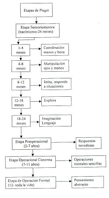 modelo lógico de diabetes